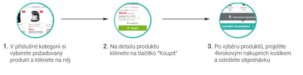 Postup při objednávce přes internet