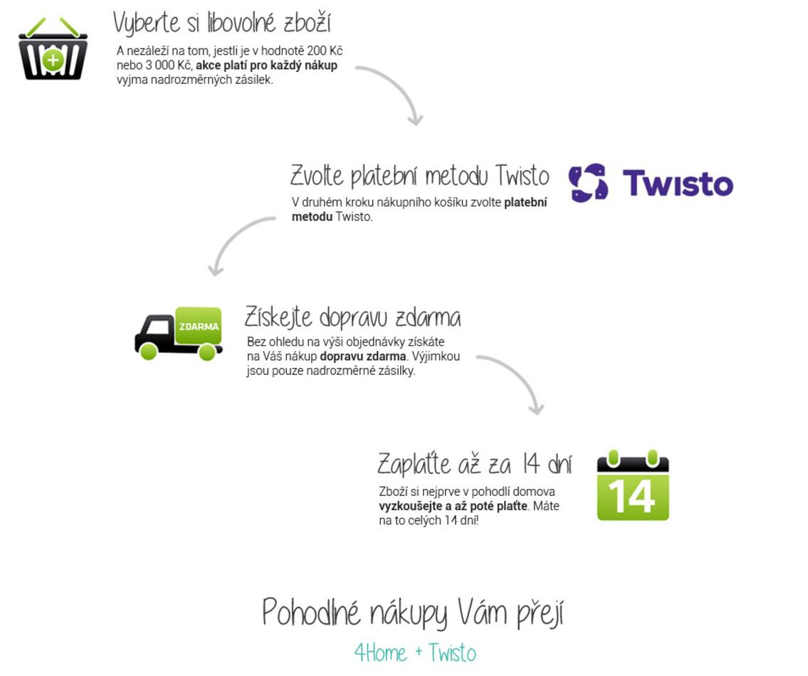 infografika_twisto2.jpg